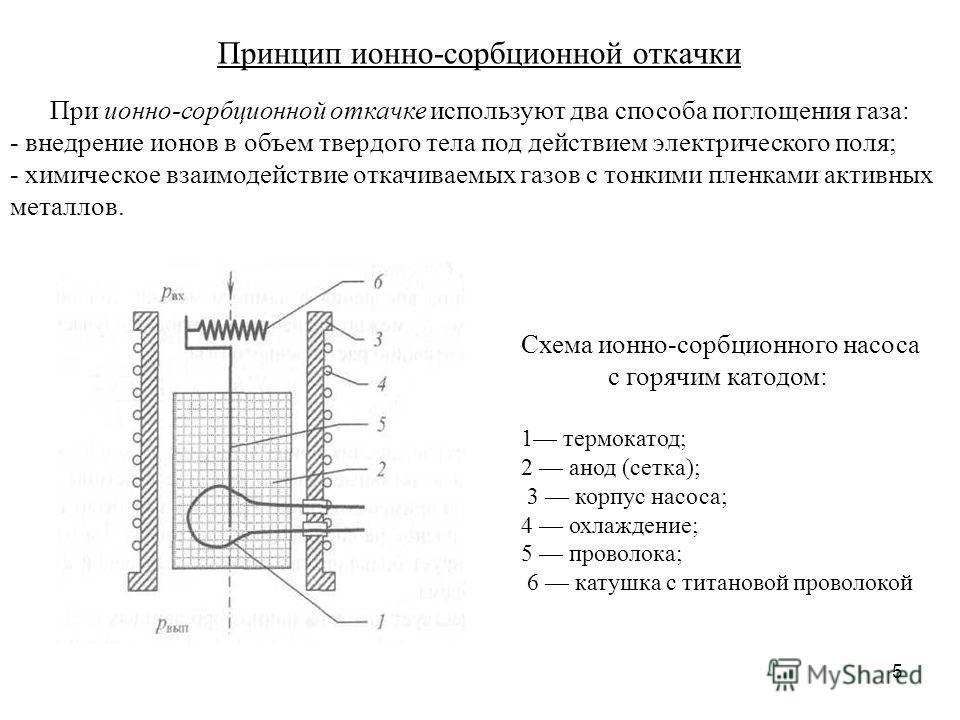 5 Принцип ионно-сорбционной откачки При ионно-сорбционной откачке используют два способа поглощения газа: - внедрение ионов в объем твердого тела под действием электрического поля; - химическое взаимодействие откачиваемых газов с тонкими пленками акт