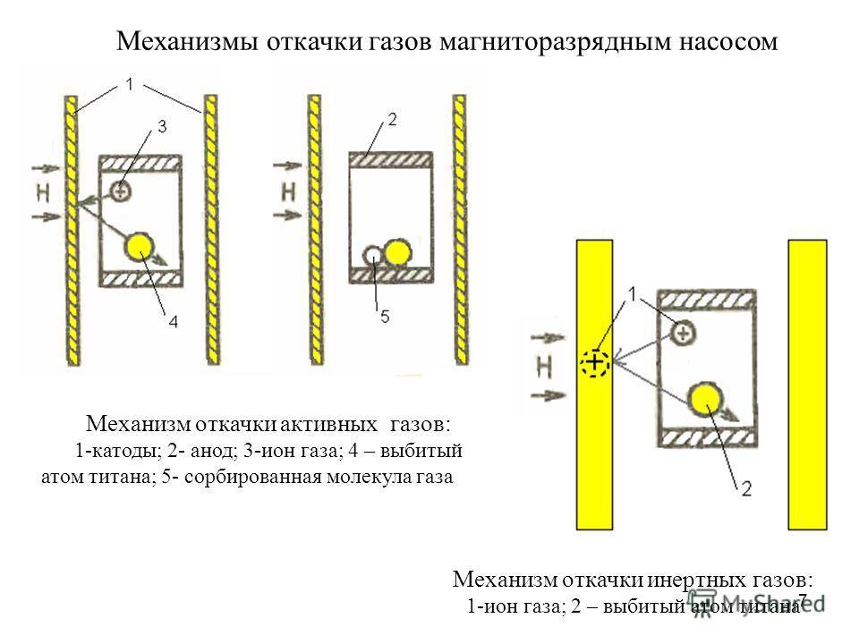 7 Механизм откачки активных газов: 1-катоды; 2- анод; 3-ион газа; 4 – выбитый атом титана; 5- сорбированная молекула газа Механизмы откачки газов магниторазрядным насосом Механизм откачки инертных газов: 1-ион газа; 2 – выбитый атом титана