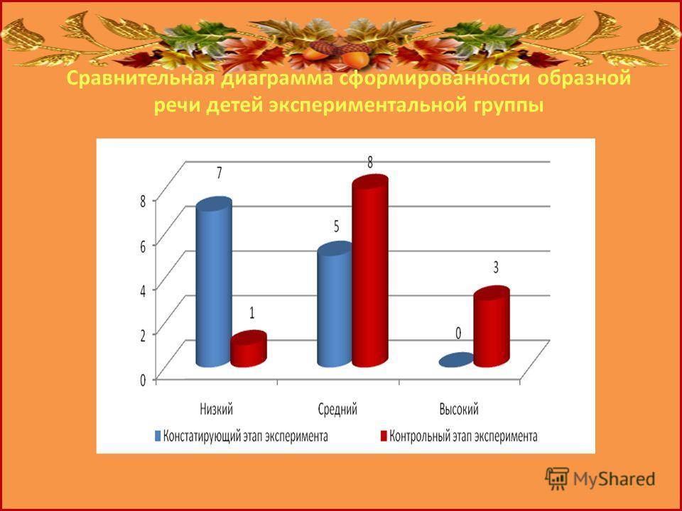 Сравнительная диаграмма сформированности образной речи детей экспериментальной группы