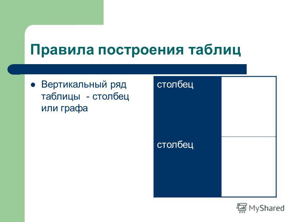 Правила построения таблиц Вертикальный ряд таблицы - столбец или графа столбец