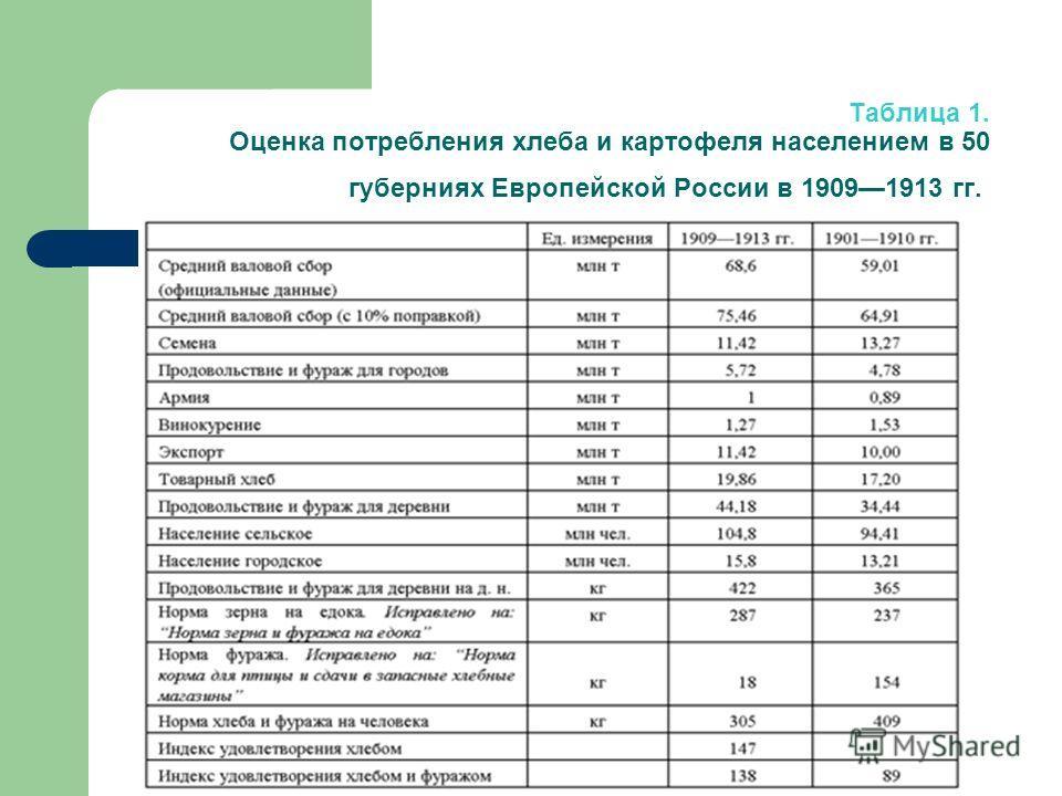 Таблица 1. Оценка потребления хлеба и картофеля населением в 50 губерниях Европейской России в 19091913 гг.