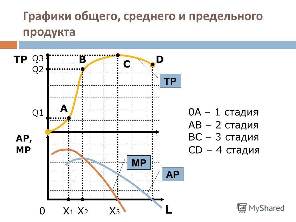 Графики общего, среднего и предельного продукта L TРTР AP, MP Q3 Q2 Q1 0 X 1 X 2 X 3 A B C D 0А – 1 стадия АВ – 2 стадия ВС – 3 стадия СD – 4 стадия TP AP MP