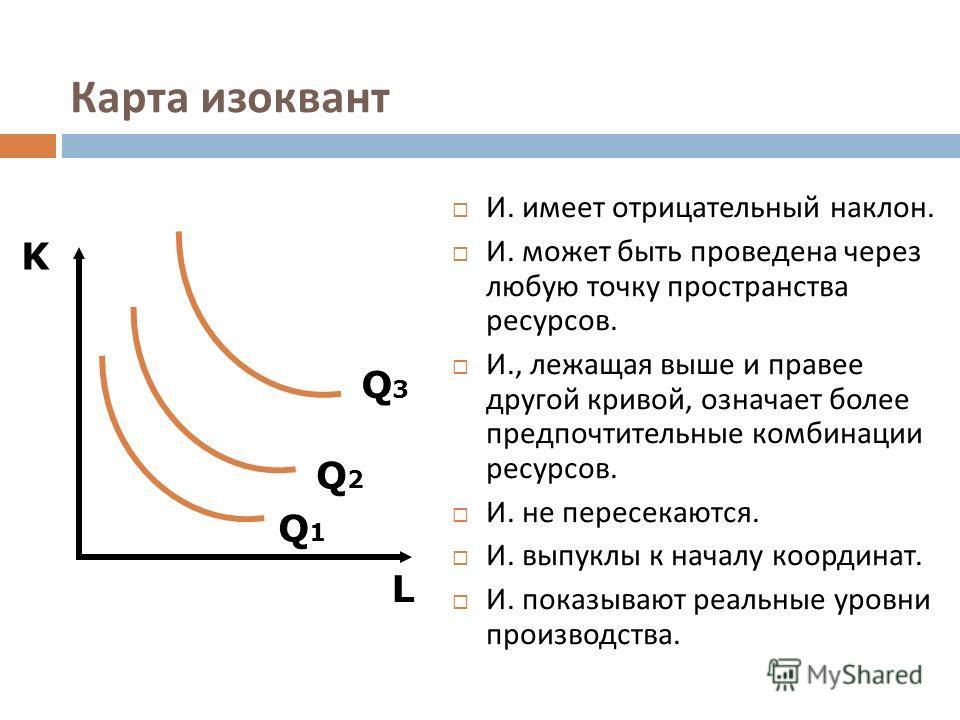 Карта изоквант И. имеет отрицательный наклон. И. может быть проведена через любую точку пространства ресурсов. И., лежащая выше и правее другой кривой, означает более предпочтительные комбинации ресурсов. И. не пересекаются. И. выпуклы к началу коорд