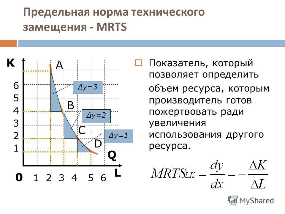 Предельная норма технического замещения - MRTS L K Q А 6 5 4 3 2 1 0 1 2 3 4 5 6 B C D y=3 y=2 y=1 Показатель, который позволяет определить объем ресурса, которым производитель готов пожертвовать ради увеличения использования другого ресурса.
