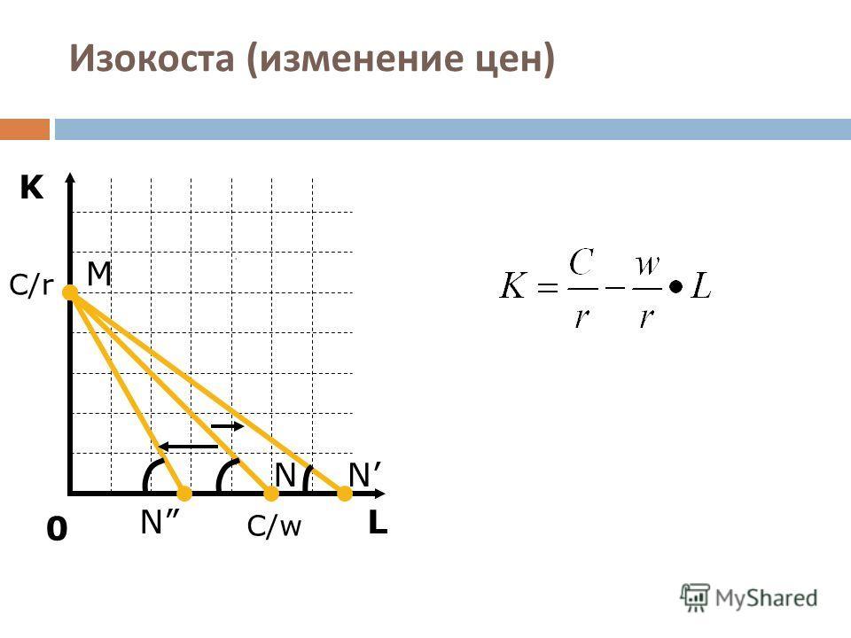 Изокоста ( изменение цен ) L K M C/r 0 C/w NN N