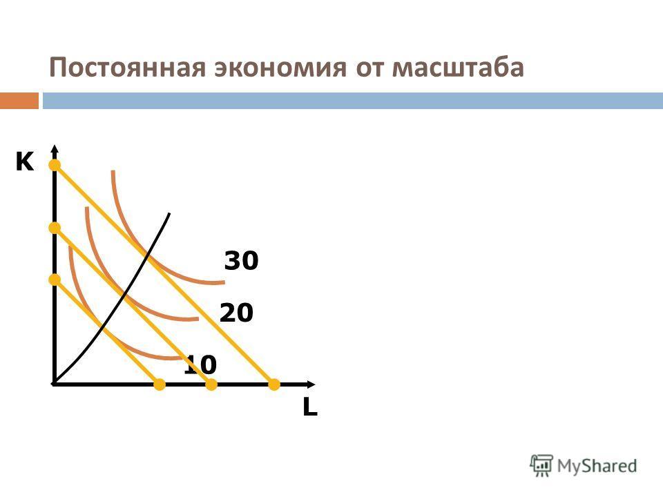 Постоянная экономия от масштаба L K 10 20 30