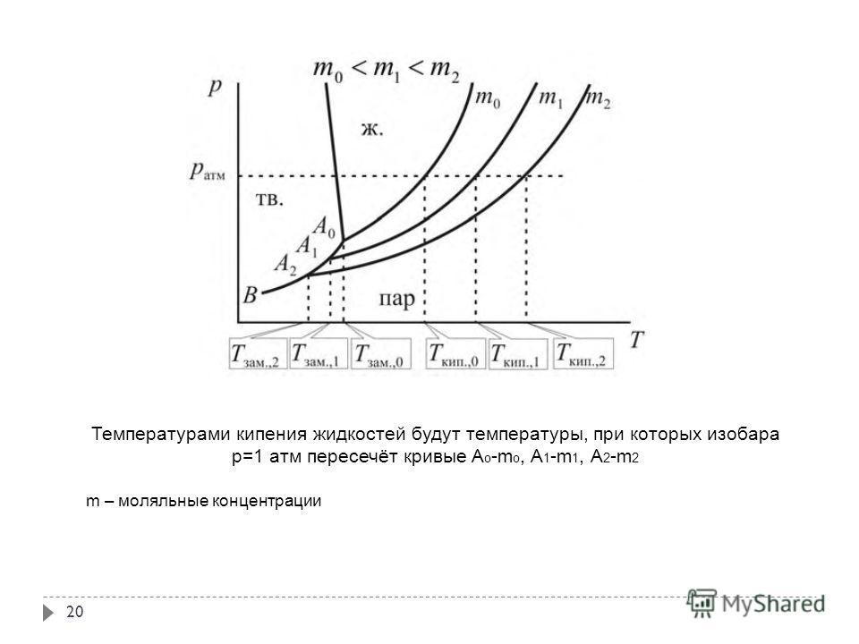 20 Температурами кипения жидкостей будут температуры, при которых изобара р=1 атм пересечёт кривые A o -m o, A 1 -m 1, A 2 -m 2 m – моляльные концентрации