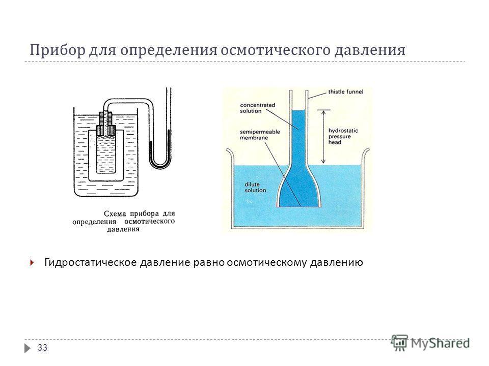 Прибор для определения осмотического давления Гидростатическое давление равно осмотическому давлению 33