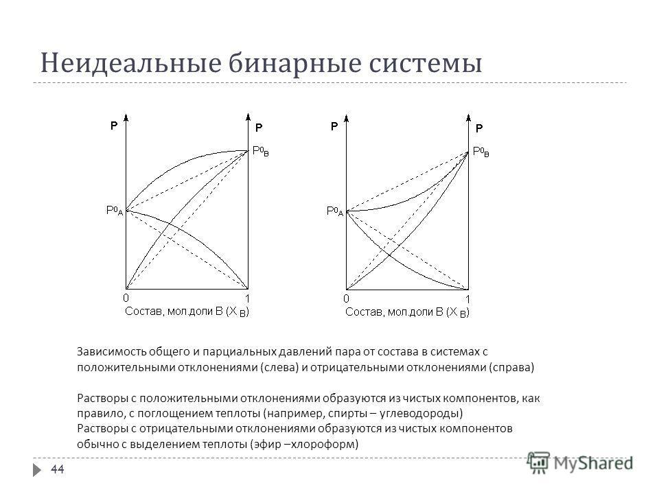 Неидеальные бинарные системы 44 Зависимость общего и парциальных давлений пара от состава в системах с положительными отклонениями ( слева ) и отрицательными отклонениями ( справа ) Растворы с положительными отклонениями образуются из чистых компонен
