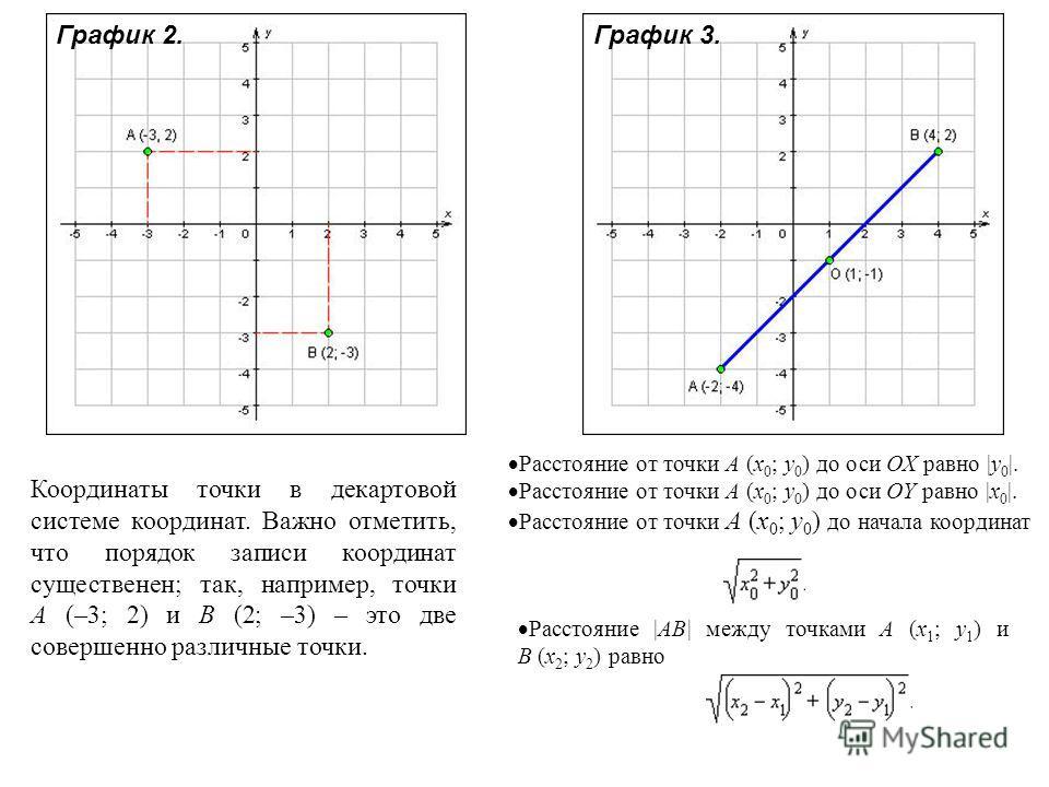 Координаты точки в декартовой системе координат. Важно отметить, что порядок записи координат существенен; так, например, точки A (–3; 2) и B (2; –3) – это две совершенно различные точки. Расстояние от точки A (x 0 ; y 0 ) до оси OX равно |y 0 |. Рас