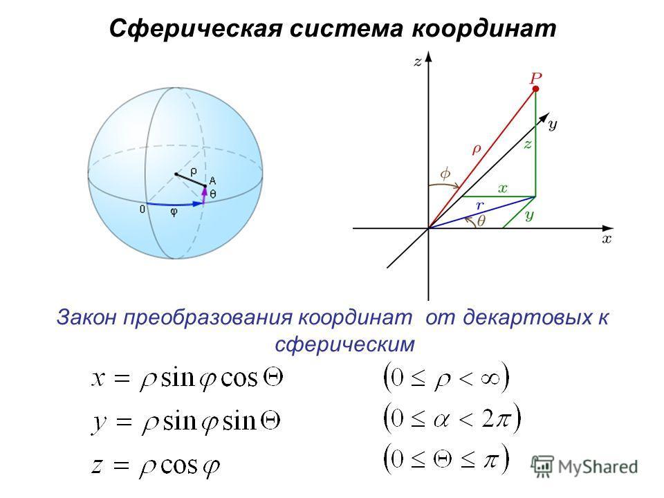 Сферическая система координат Закон преобразования координат от декартовых к сферическим