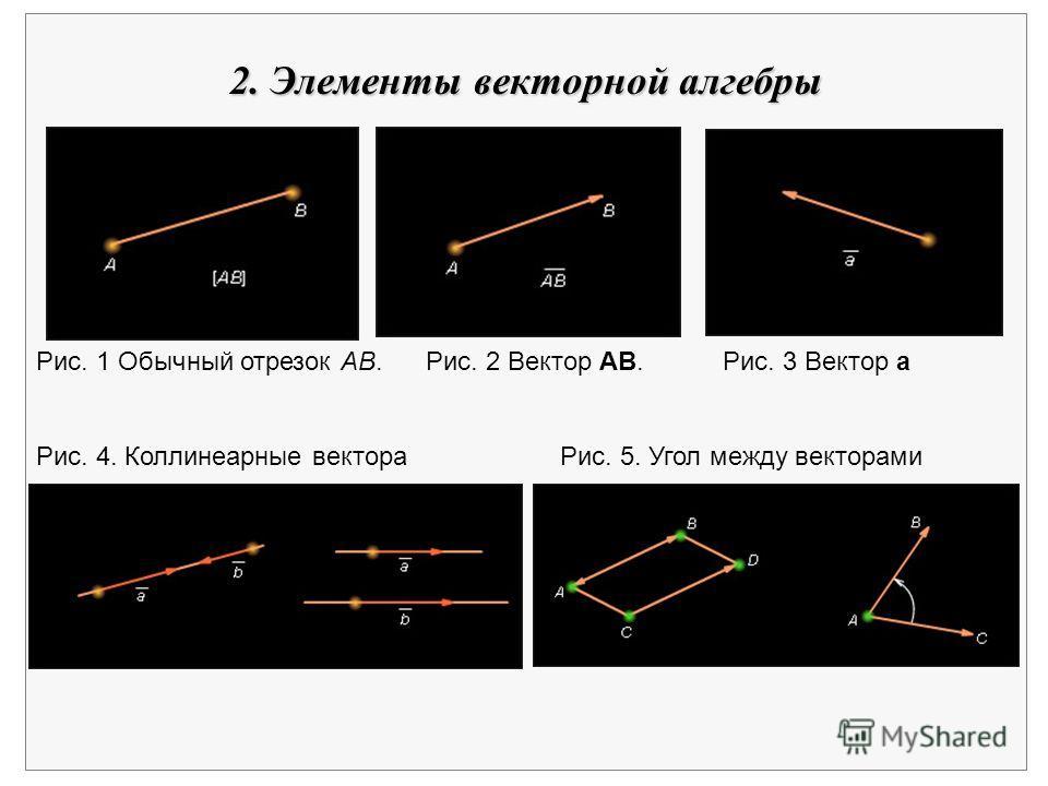 Рис. 1 Обычный отрезок AB. Рис. 2 Вектор АВ. Рис. 3 Вектор а Рис. 4. Коллинеарные вектора Рис. 5. Угол между векторами 2. Элементы векторной алгебры