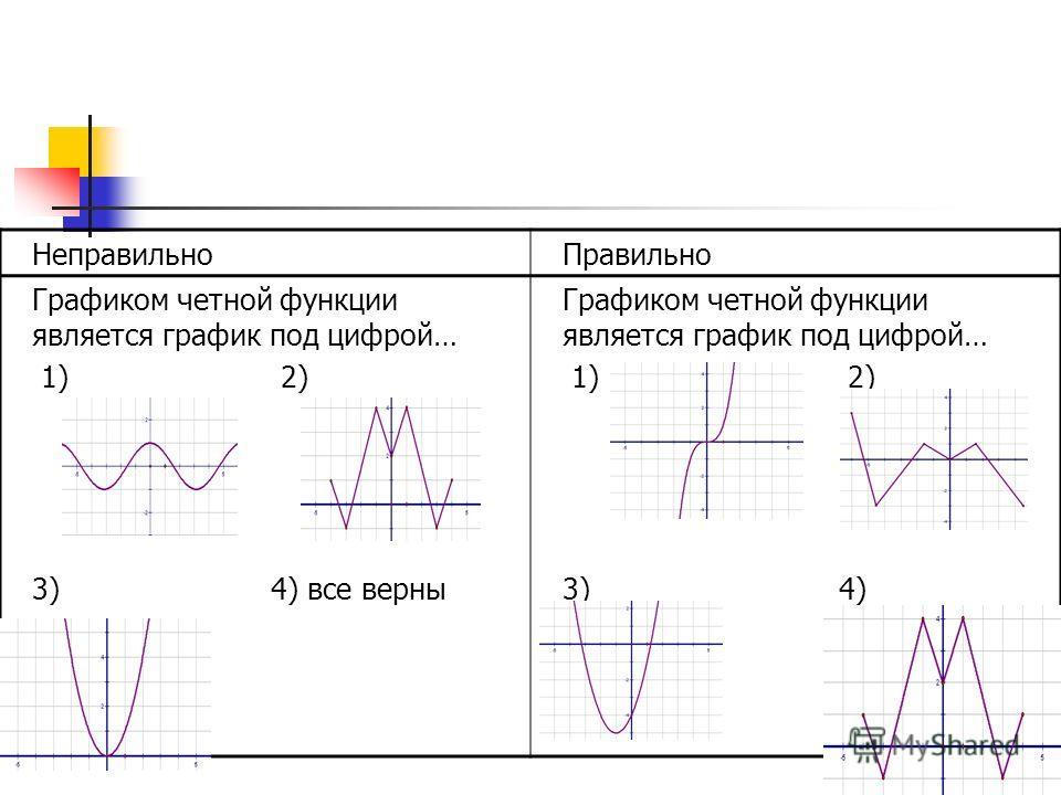 29 Неправильно Правильно Графиком четной функции является график под цифрой… 1) 2) 3) 4) все верны Графиком четной функции является график под цифрой… 1) 2) 3) 4)