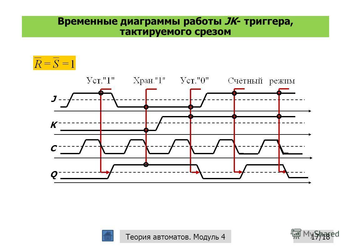 Временные диаграммы работы JK- триггера, тактируемого срезом 17/18Теория автоматов. Модуль 4 J K C Q