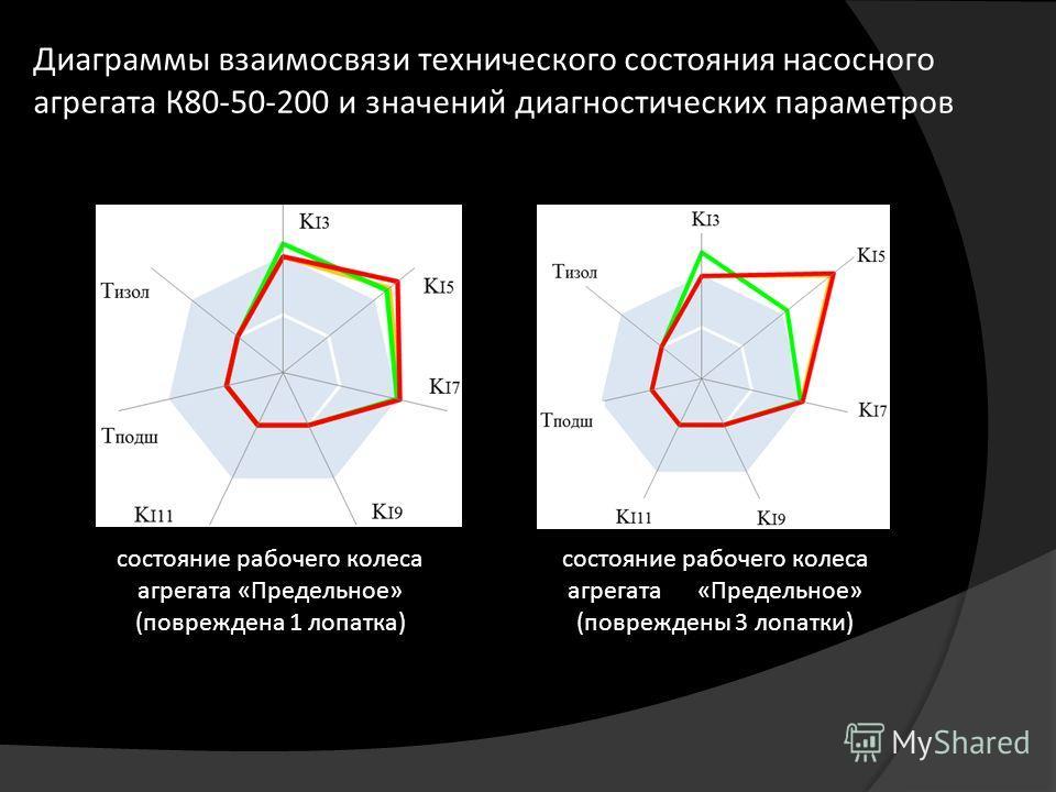 Диаграммы взаимосвязи технического состояния насосного агрегата К80-50-200 и значений диагностических параметров состояние рабочего колеса агрегата «Предельное» (повреждена 1 лопатка) состояние рабочего колеса агрегата «Предельное» (повреждены 3 лопа