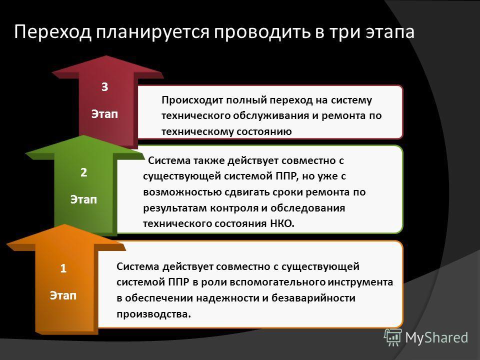 Переход планируется проводить в три этапа 1 Этап Система действует совместно с существующей системой ППР в роли вспомогательного инструмента в обеспечении надежности и безаварийности производства. Происходит полный переход на систему технического обс