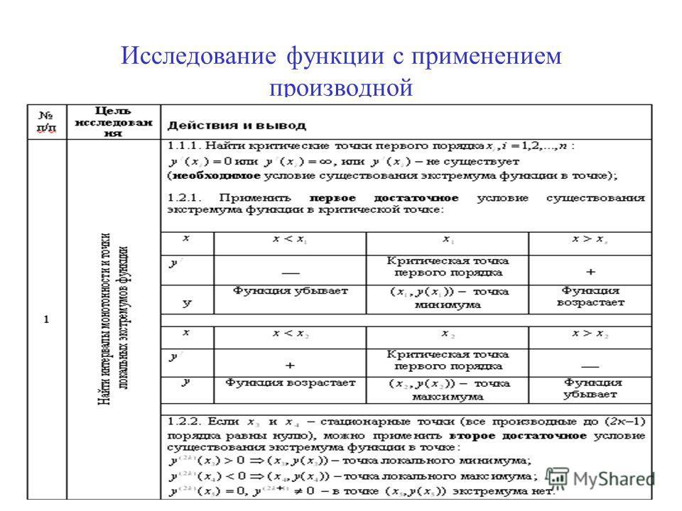 32 Исследование функции с применением производной