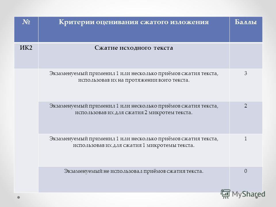Критерии оценивания сжатого изложения Баллы ИК2Сжатие исходного текста Экзаменуемый применил 1 или несколько приёмов сжатия текста, использовав их на протяжении всего текста. 3 Экзаменуемый применил 1 или несколько приёмов сжатия текста, использовав