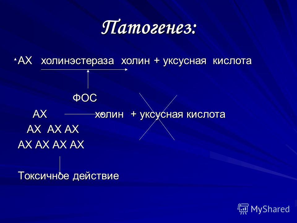 Патогенез: АХ холинэстераза холин + уксусная кислота ФОС АХ холин + уксусная кислота АХ АХ АХ АХ АХ АХ АХ Токсичное действие