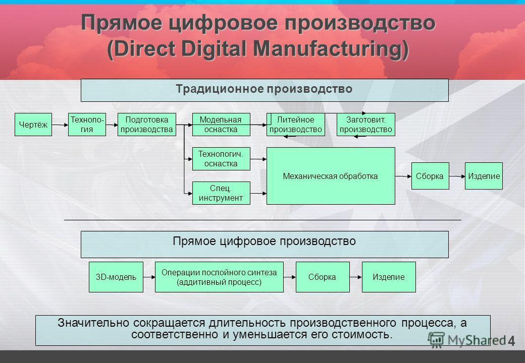 Традиционное производство Чертёж 3D-модель Операции послойного синтеза (аддитивный процесс) Сборка Прямое цифровое производство Значительно сокращается длительность производственного процесса, а соответственно и уменьшается его стоимость. Техноло- ги