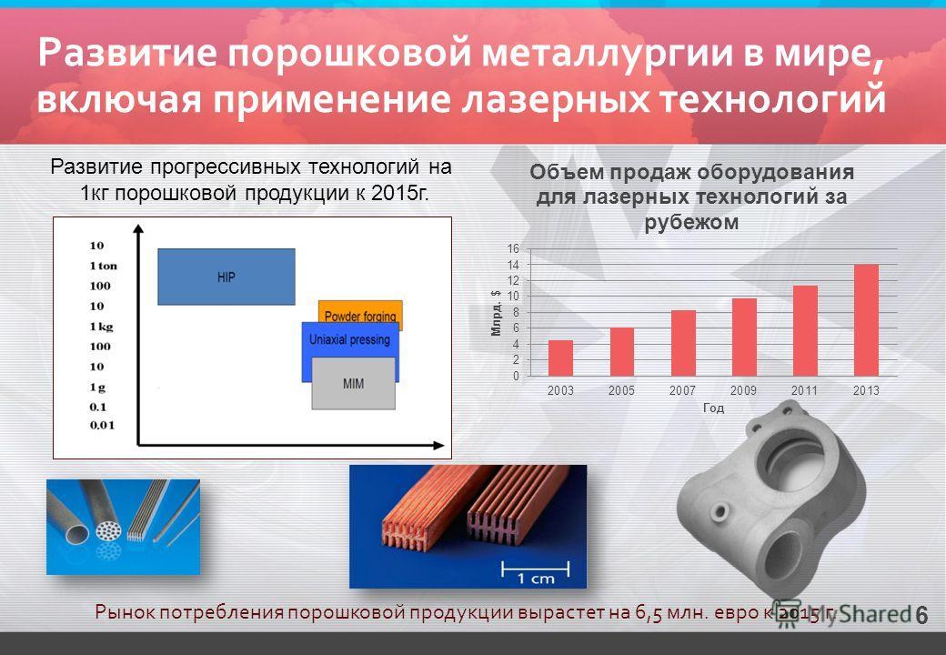 Развитие порошковой металлургии в мире, включая применение лазерных технологий Рынок потребления порошковой продукции вырастет на 6,5 млн. евро к 2015 г. Развитие прогрессивных технологий на 1 кг порошковой продукции к 2015 г. 6