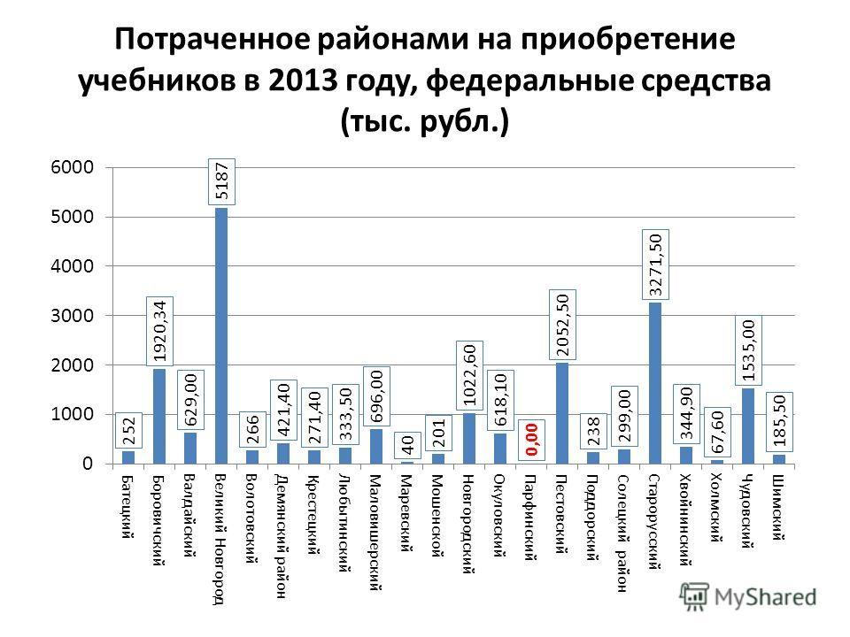 Потраченное районами на приобретение учебников в 2013 году, федеральные средства (тыс. рубл.)