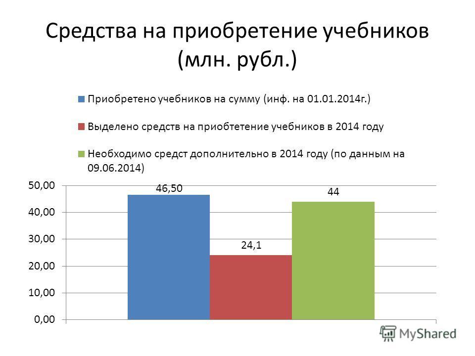 Средства на приобретение учебников (млн. рубл.)