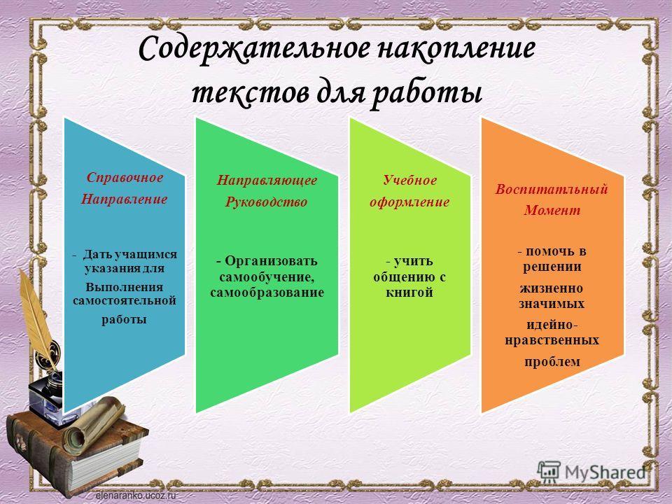 Содержательное накопление текстов для работы Справочное Направление - Дать учащимся указания для Выполнения самостоятельной работы Направляющее Руководство - Организовать самообучение, самообразование Учебное оформление - учить общению с книгой Воспи