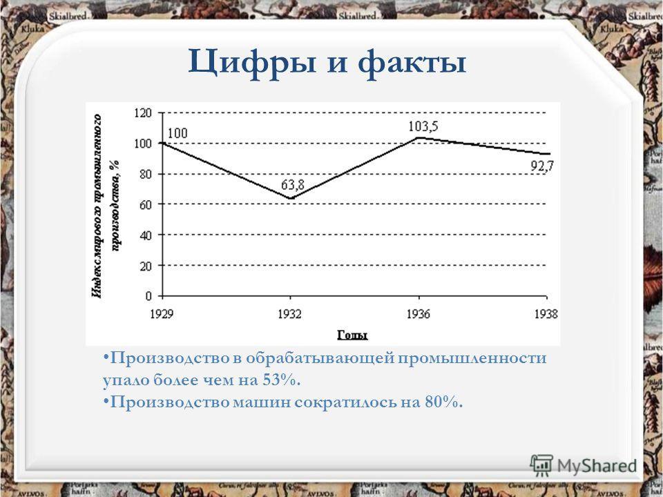 Цифры и факты Производство в обрабатывающей промышленности упало более чем на 53%. Производство машин сократилось на 80%.