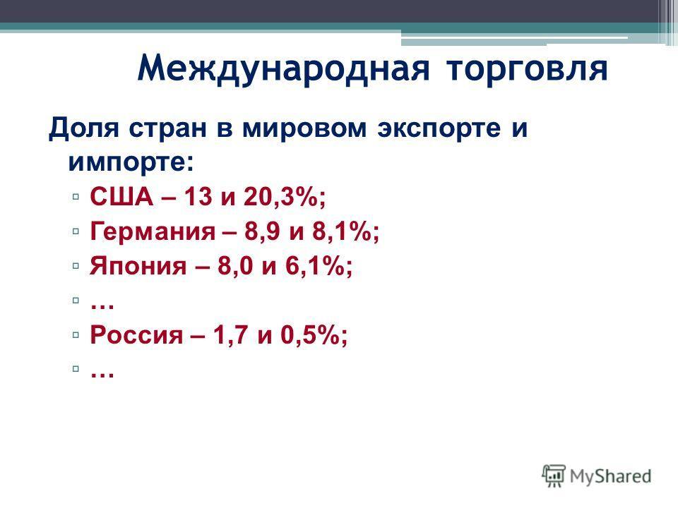 Международная торговля Доля стран в мировом экспорте и импорте: США – 13 и 20,3%; Германия – 8,9 и 8,1%; Япония – 8,0 и 6,1%; … Россия – 1,7 и 0,5%; …