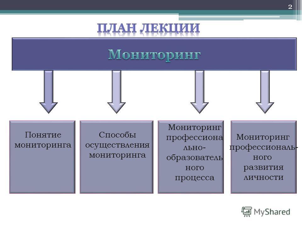 Понятие мониторинга Способы осуществления мониторинга Мониторинг профессионально- образовательного процесса Мониторинг профессионального развития личности 2