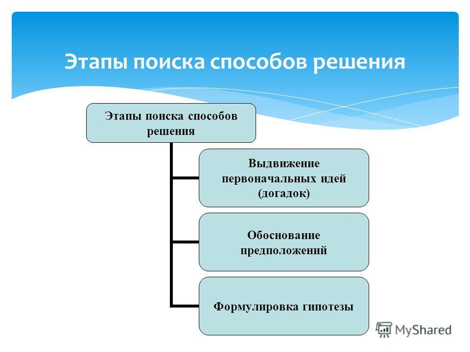 Этапы поиска способов решения Выдвижение первоначальных идей (догадок) Обоснование предположений Формулировка гипотезы