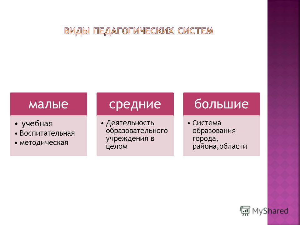 малые учебная Воспитательная методическая средние Деятельность образовательного учреждения в целом большие Система образования города, района,области