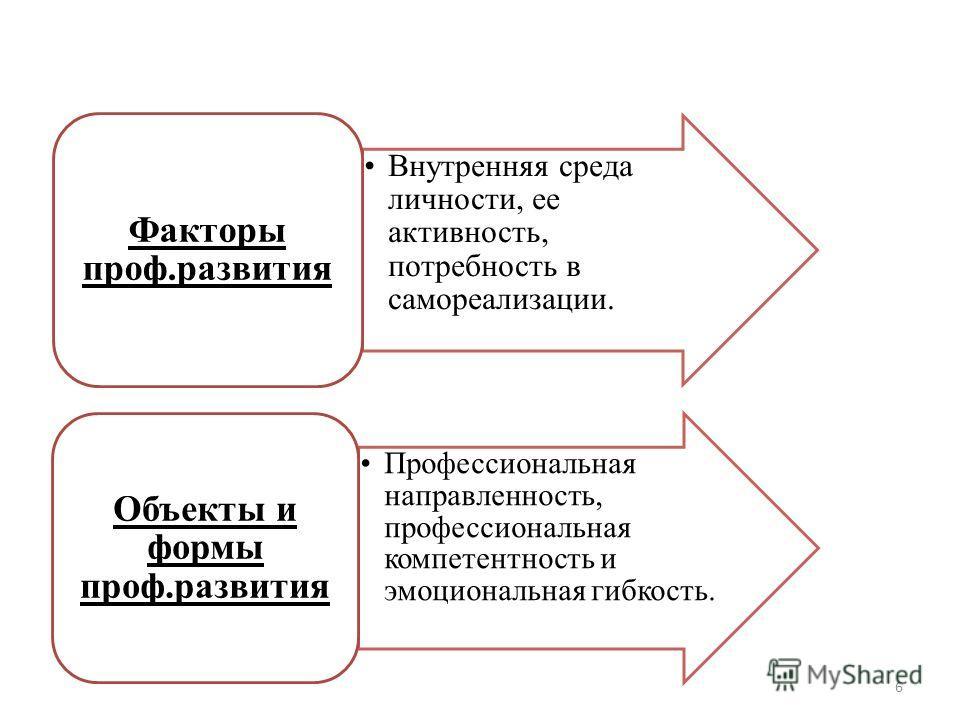 Внутренняя среда личности, ее активность, потребность в самореализации. Факторы проф.развития Профессиональная направленность, профессиональная компетентность и эмоциональная гибкость. Объекты и формы проф.развития 6