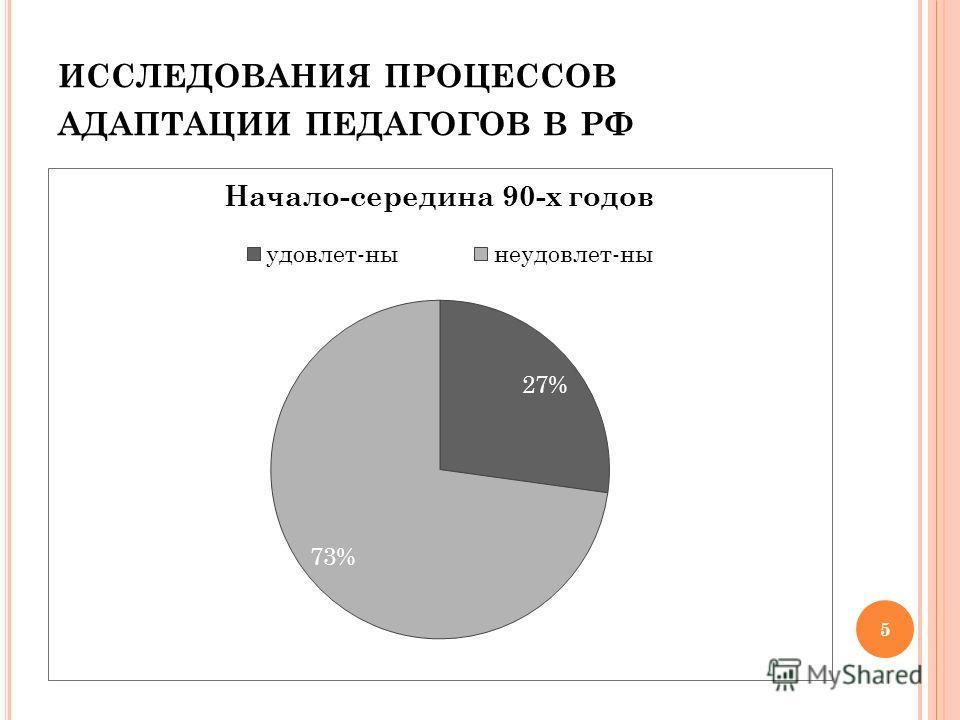ИССЛЕДОВАНИЯ ПРОЦЕССОВ АДАПТАЦИИ ПЕДАГОГОВ В РФ 5