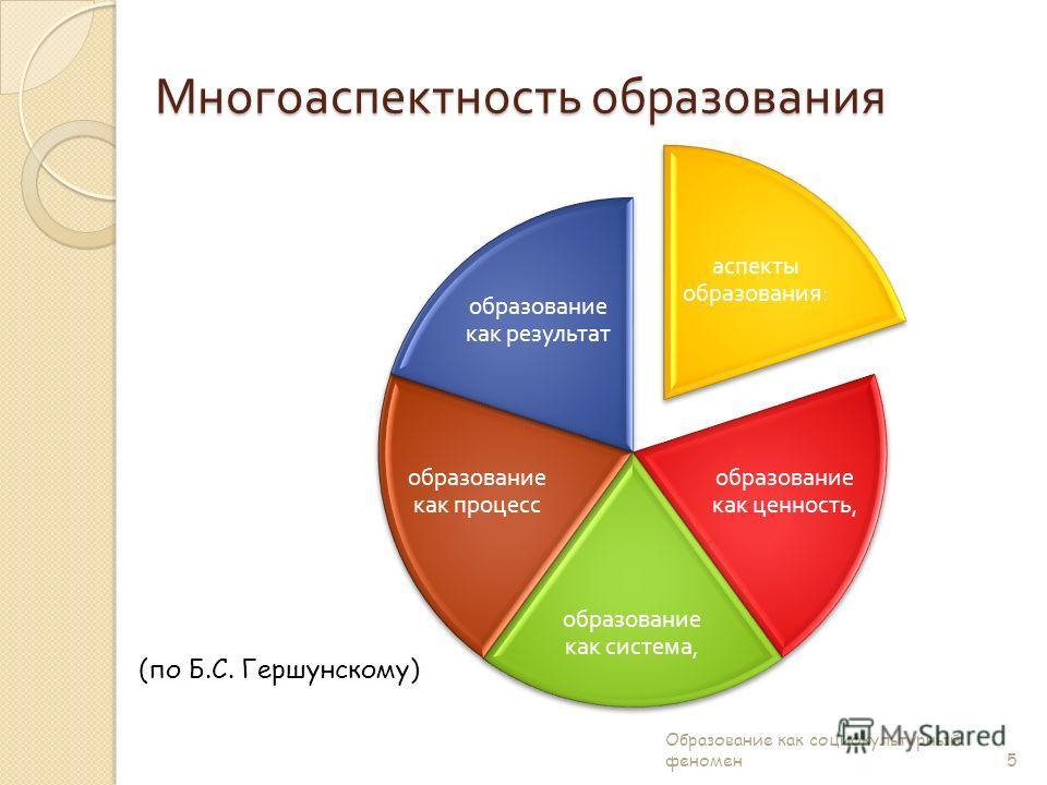 аспекты образования : образование как ценность, образование как система, образование как процесс образование как результат Многоаспектность образования (по Б.С. Гершунскому) 5 Образование как социокультурный феномен