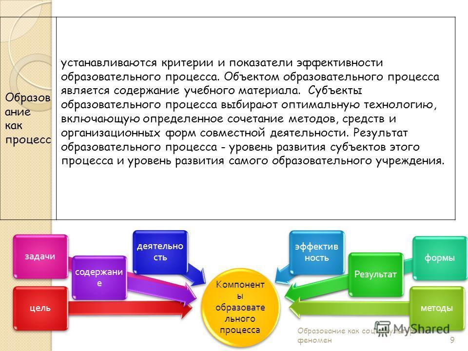 Образов ание как процесс устанавливаются критерии и показатели эффективности образовательного процесса. Объектом образовательного процесса является содержание учебного материала. Субъекты образовательного процесса выбирают оптимальную технологию, вкл