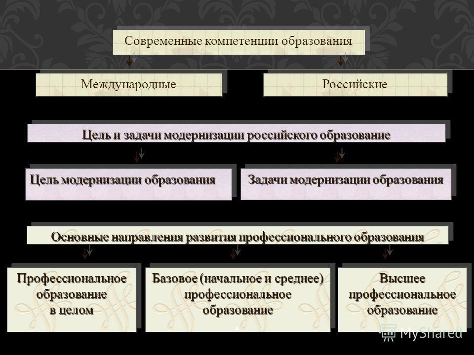 Современные компетенции образования Международные Российские Цель и задачи модернизации российского образование Цель модернизации образования Задачи модернизации образования Профессиональноеобразование в целом Профессиональноеобразование Базовое (нач