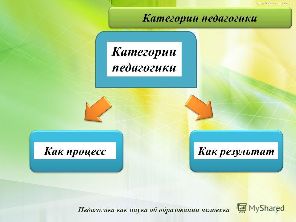 Категории педагогики Как процесс Как результат 18 Педагогика как наука об образовании человека Категории педагогики