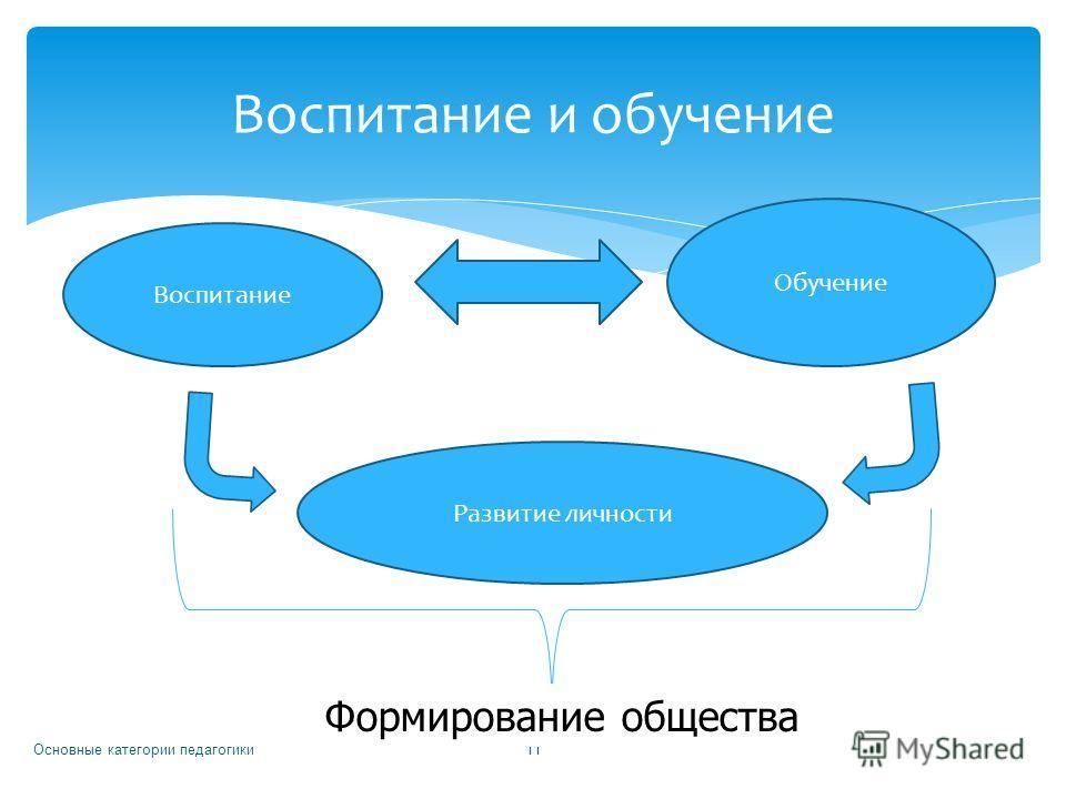 Основные категории педагогики 11 Воспитание и обучение Воспитание Обучение Развитие личности Формирование общества