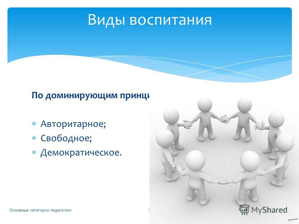 По доминирующим принципам и стилю отношений: Авторитарное; Свободное; Демократическое. Основные категории педагогики 7 Виды воспитания