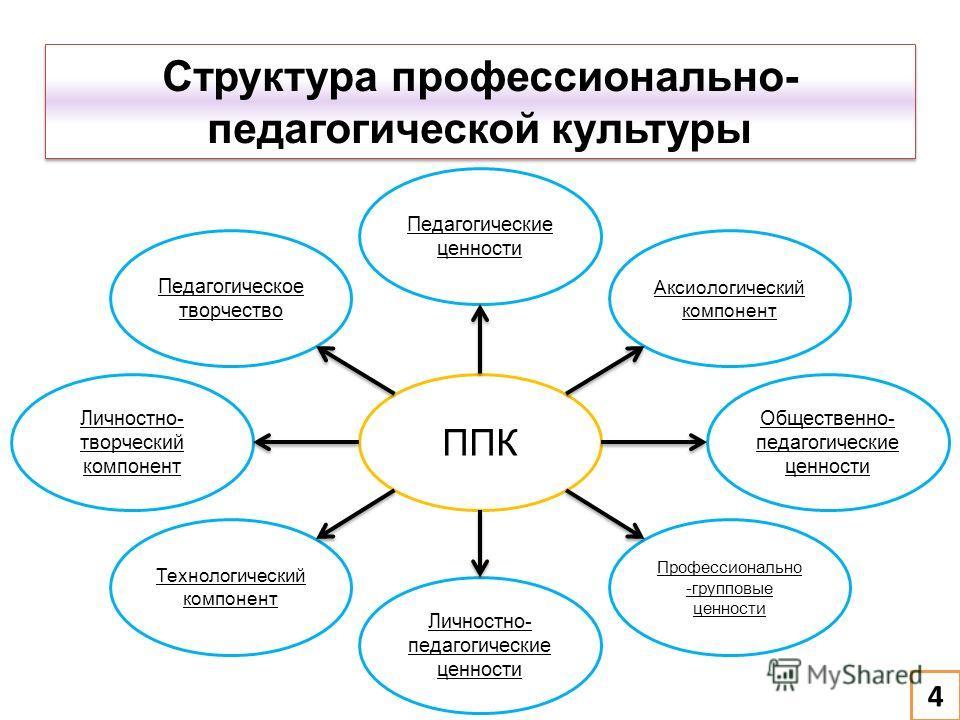 Структура профессионально- педагогической культуры 4 Педагогические ценности Педагогическое творчество Аксиологический компонент Личностно- творческий компонент Общественно- педагогические ценности Технологический компонент Профессионально -групповые
