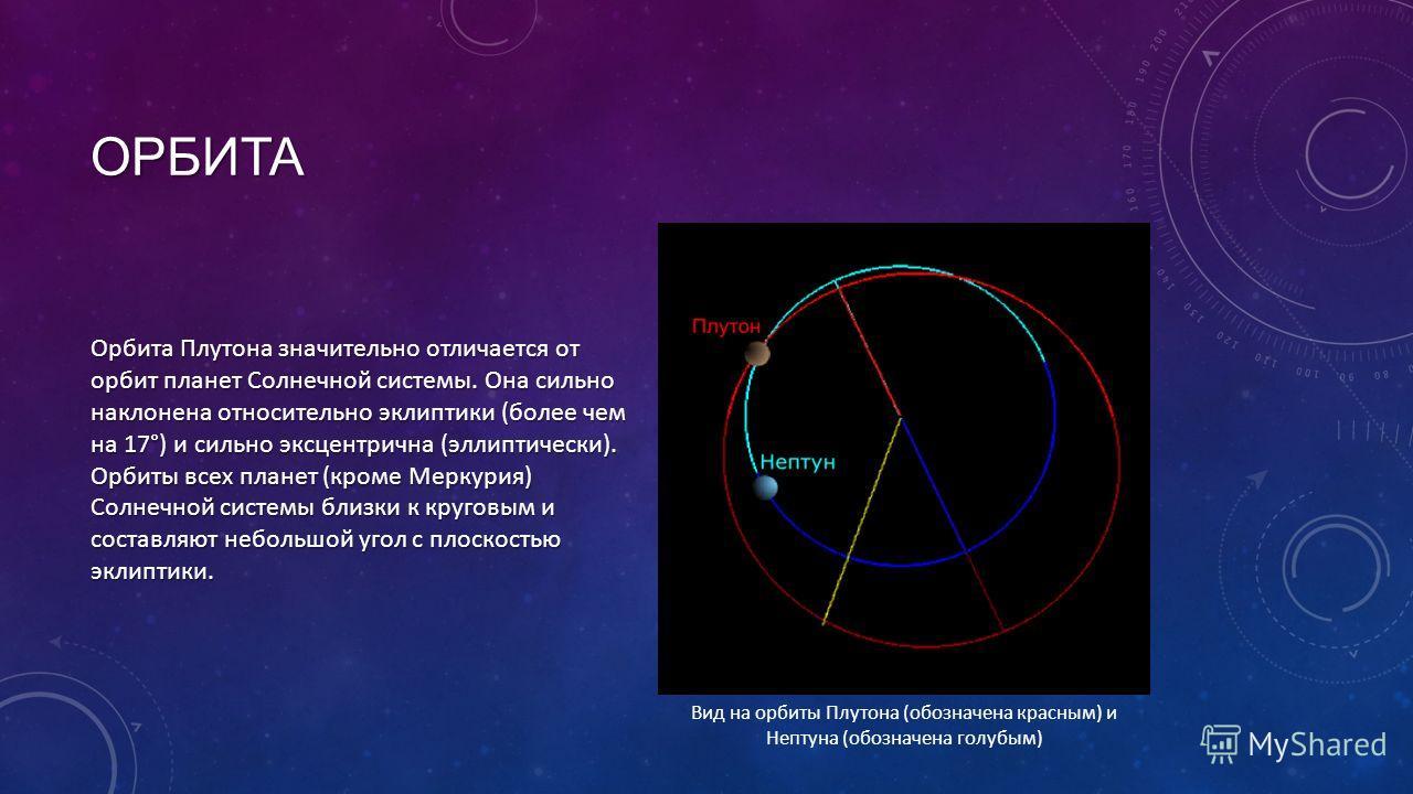 ОРБИТА Орбита Плутона значительно отличается от орбит планет Солнечной системы. Она сильно наклонена относительно эклиптики (более чем на 17°) и сильно эксцентрична (эллиптически). Орбиты всех планет (кроме Меркурия) Солнечной системы близки к кругов