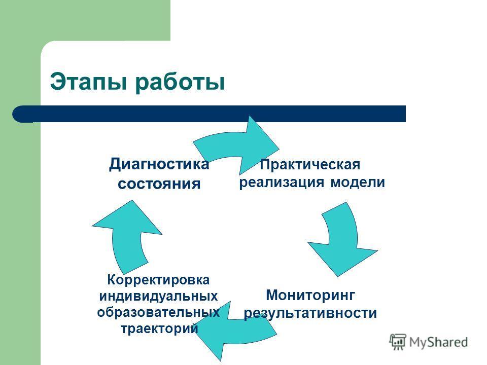 Этапы работы Практическая реализация модели Мониторинг результативности Корректировка индивидуальных образовательных траекторий Диагностика состояния