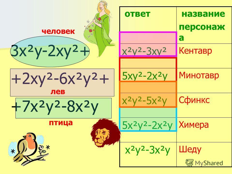 3x²y-2xy²+ +2xy²-6x²y²+ +7x²y²-8x²y ответ название персонаж а х²y²-3xy² Кентавр 5xy²-2x²y Минотавр x²y²-5x²y Сфинкс 5x²y²-2x²y Химера x²y²-3x²y Шеду человек птица лев