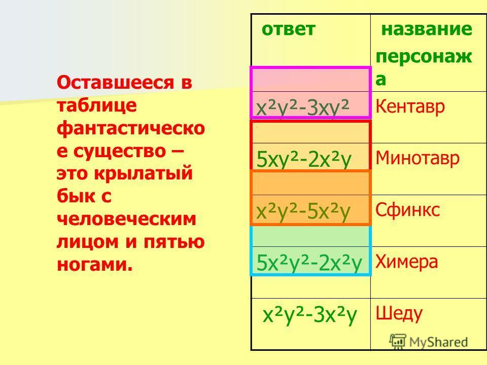ответ название персонаж а х²y²-3xy² Кентавр 5xy²-2x²y Минотавр x²y²-5x²y Сфинкс 5x²y²-2x²y Химера x²y²-3x²y Шеду Оставшееся в таблице фантастическое существо – это крылатый бык с человеческим лицом и пятью ногами.