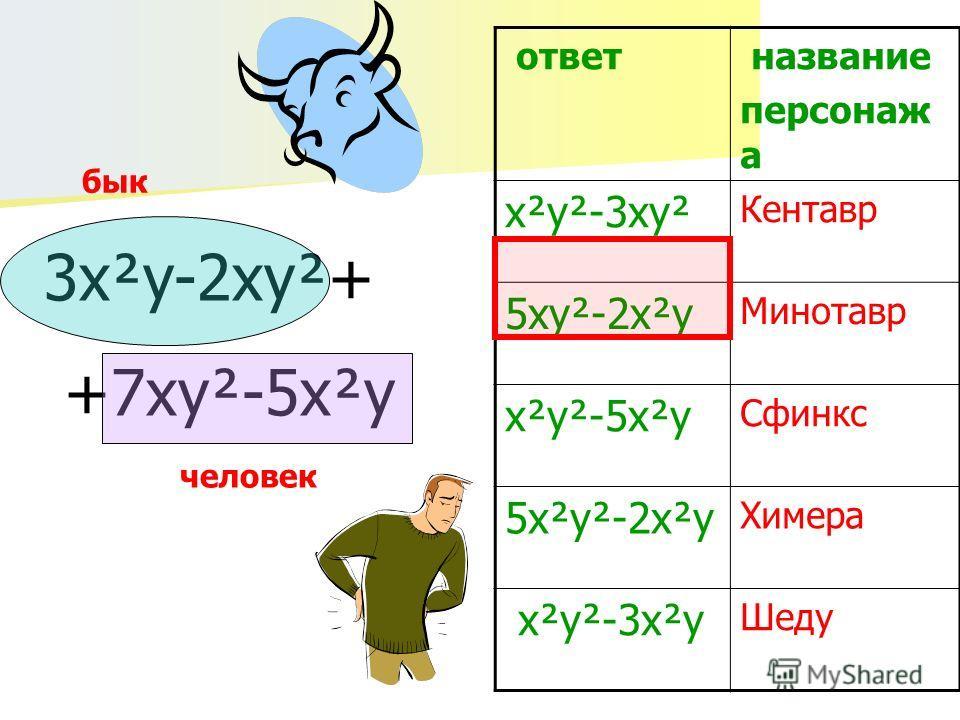 ответ название персонаж а х²y²-3xy² Кентавр 5xy²-2x²y Минотавр x²y²-5x²y Сфинкс 5x²y²-2x²y Химера x²y²-3x²y Шеду 3x²y-2xy²+ +7xy²-5x²y бык человек