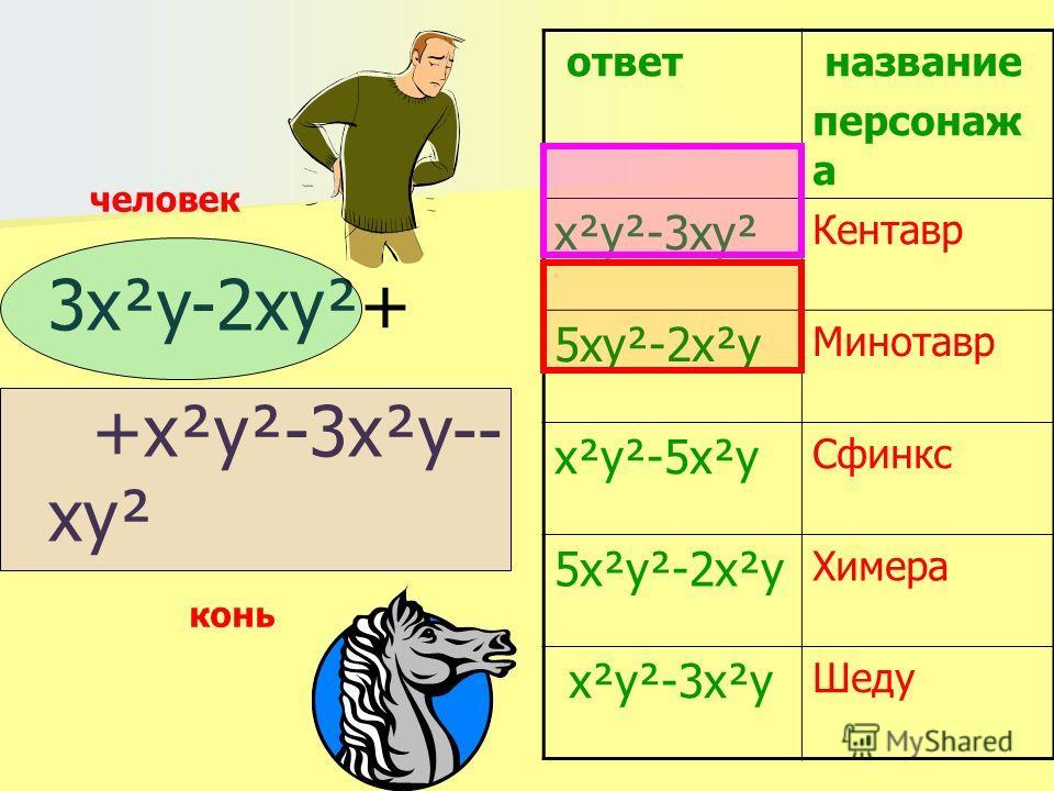3x²y-2xy²+ +x²y²-3x²y-- xy² ответ название персонаж а х²y²-3xy² Кентавр 5xy²-2x²y Минотавр x²y²-5x²y Сфинкс 5x²y²-2x²y Химера x²y²-3x²y Шеду человек конь