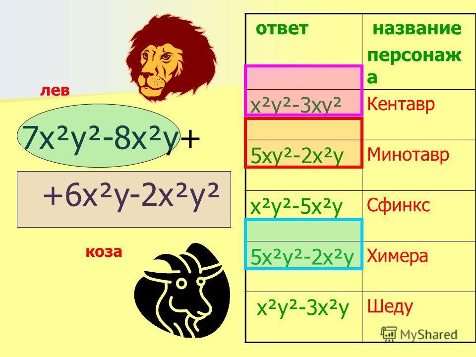 7x²y²-8x²y+ +6x²y-2x²y² ответ название персонаж а х²y²-3xy² Кентавр 5xy²-2x²y Минотавр x²y²-5x²y Сфинкс 5x²y²-2x²y Химера x²y²-3x²y Шеду лев коза