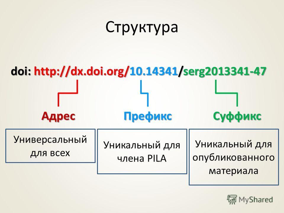 Структура Адрес ПрефиксСуффикс doi: http://dx.doi.org/10.14341/serg2013341-47 Универсальный для всех Уникальный для члена PILA Уникальный для опубликованного материала